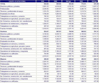 Cuanto ganan los bolivianos?