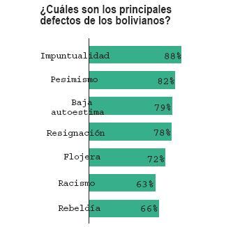 Principales defectos de los Bolivianos